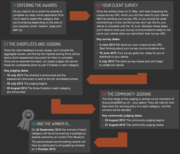 How The Awards Work
