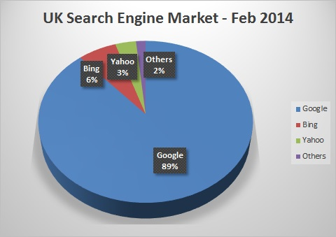 Search Engine Market Share Feb 2014